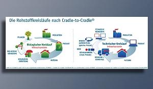 Cradle to Cradle - Zwei Kreisläufe sind definiert (technischer und biologischer Kreislauf),